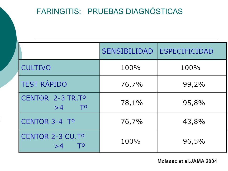FARINGITIS: PRUEBAS DIAGNÓSTICAS SENSIBILIDAD ESPECIFICIDAD CULTIVO 100% TEST RÁPIDO 76,7% 99,2% CENTOR 2-3 TR.Tº >4 Tº 78,1% 95,8% CENTOR 3-4 Tº 76,7
