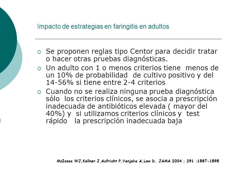 Impacto de estrategias en faringitis en adultos Se proponen reglas tipo Centor para decidir tratar o hacer otras pruebas diagnósticas. Un adulto con 1