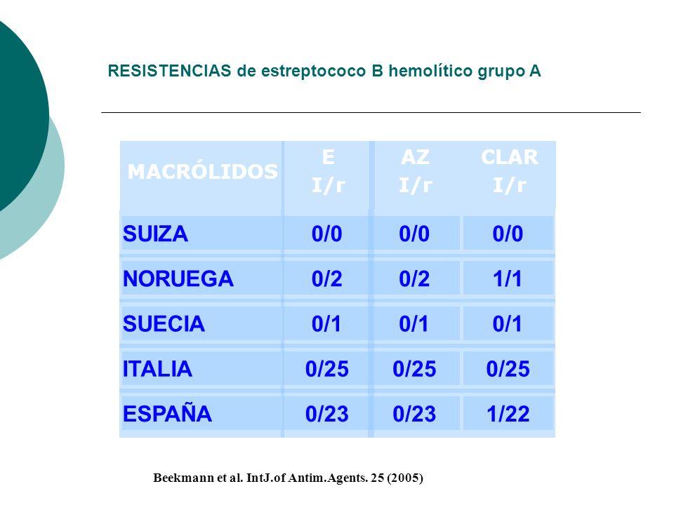 RESISTENCIAS de estreptococo B hemolítico grupo A MACRÓLIDOS SUIZA NORUEGA SUECIA ITALIA ESPAÑA AZ I/r 0/0 0/2 0/1 0/25 0/23 CLAR I/r 0/0 1/1 0/1 0/25