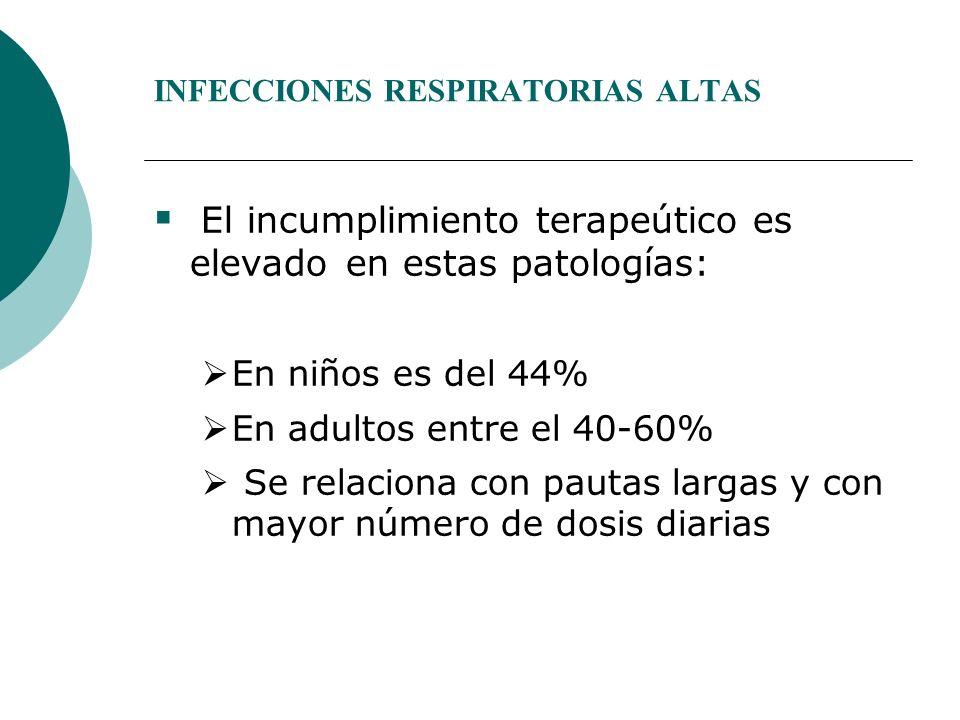 INFECCIONES RESPIRATORIAS ALTAS El incumplimiento terapeútico es elevadoen estas patologías: En niños es del 44% En adultos entre el 40-60% Se relacio