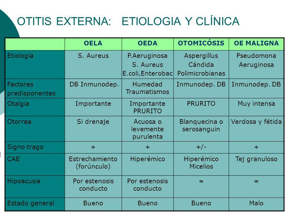 OELAOEDAOTOMICÓSISOE MALIGNA EtiologíaS. AureusP.Aeruginosa S. Aureus E.coli,Enterobac Aspergillus Cándida Polimicrobianas Pseudomona Aeruginosa Facto