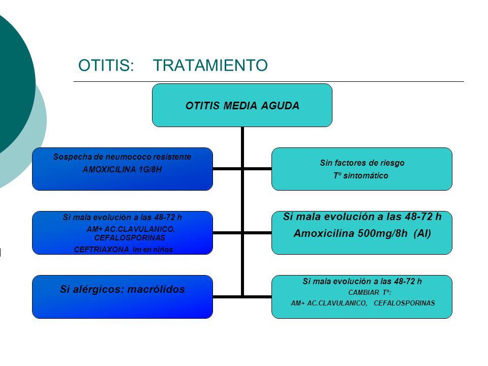 OTITIS: TRATAMIENTO OTITIS MEDIA AGUDA Sospecha de neumococo resistente AMOXICILINA 1G/8H Sin factores de riesgo Tº sintomático Si mala evolución a la