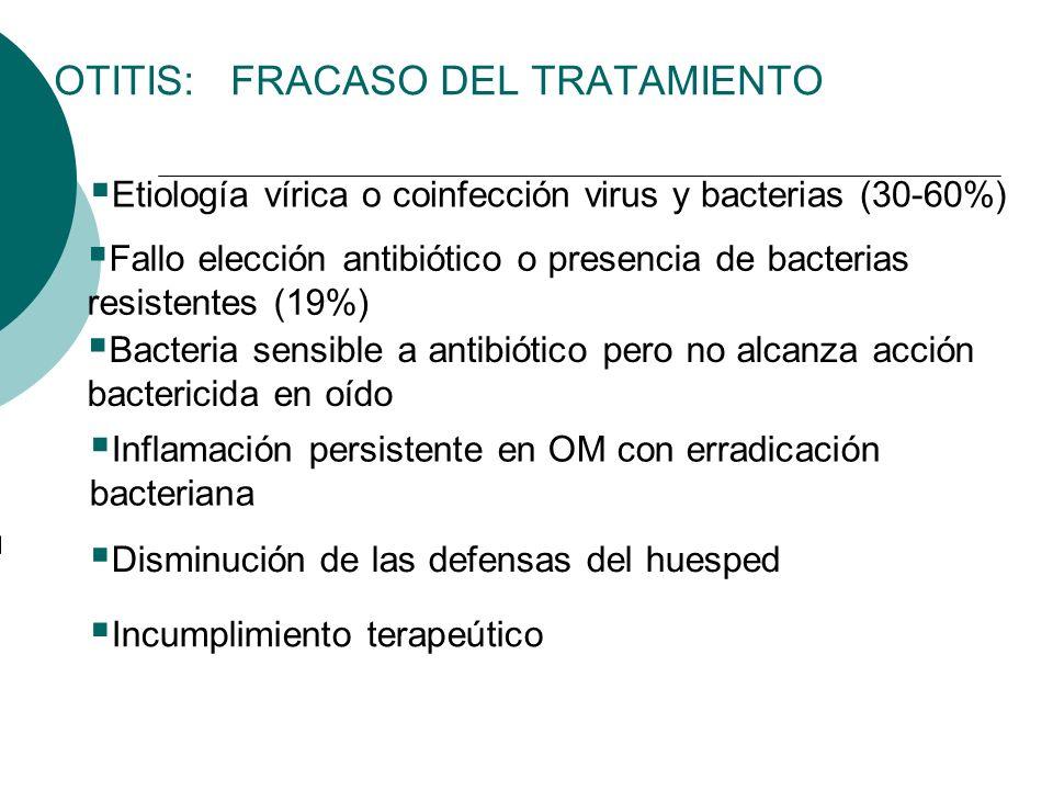 OTITIS: FRACASO DEL TRATAMIENTO Etiología vírica o coinfección virus y bacterias (30-60%) Fallo elección antibiótico o presencia de bacterias resisten