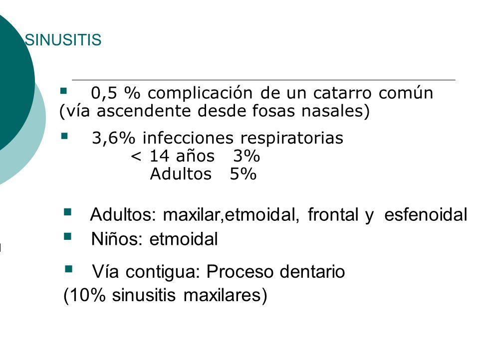 0,5 % complicación de un catarro común (vía ascendente desde fosas nasales) 3,6% infecciones respiratorias < 14 años 3% Adultos 5% Adultos: maxilar,et