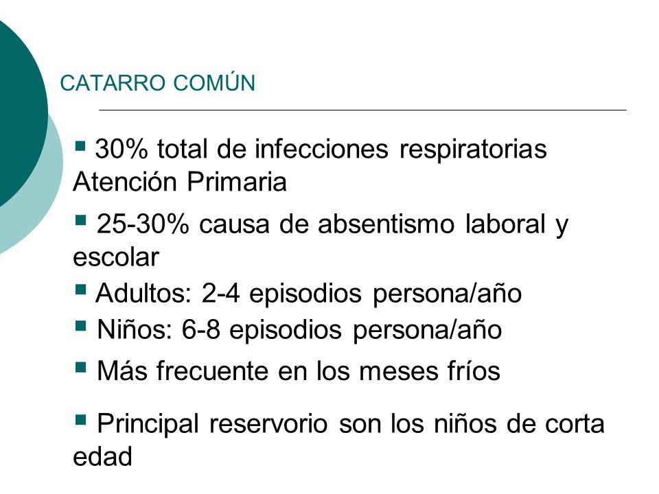 30% total de infecciones respiratorias Atención Primaria 25-30% causa de absentismo laboral y escolar Adultos: 2-4 episodios persona/año Niños: 6-8 ep