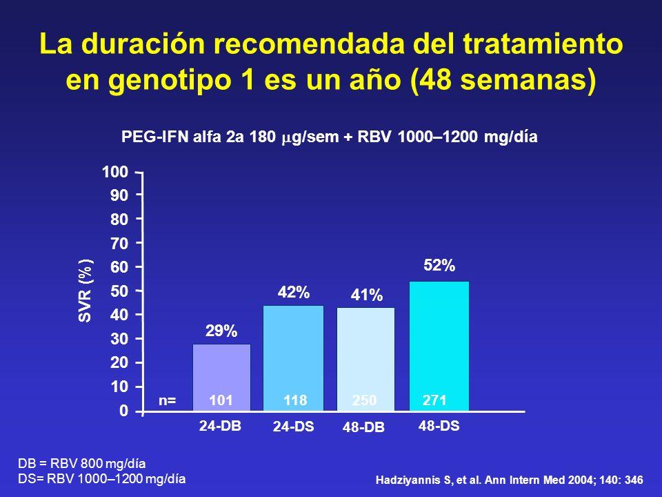 La duración recomendada del tratamiento en genotipo 1 es un año (48 semanas) 29% 41% 0 20 40 60 SVR (%) 80 42% 52% 100 24-DB 24-DS 48-DB 48-DS n= 101