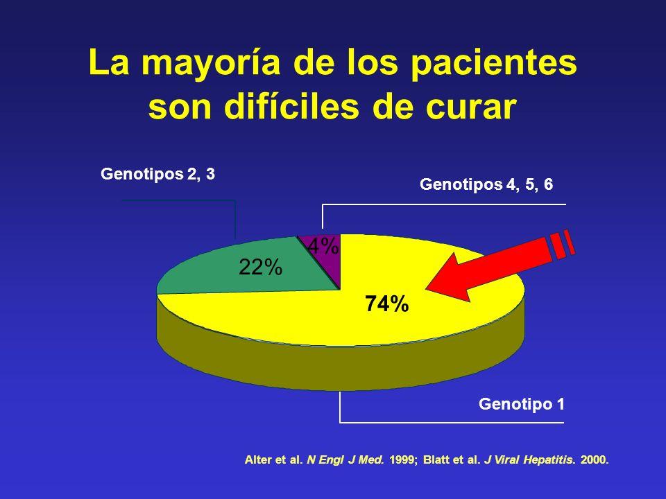 74% 4% 22% Genotipo 1 Genotipos 2, 3 Genotipos 4, 5, 6 Alter et al. N Engl J Med. 1999; Blatt et al. J Viral Hepatitis. 2000. 74% 22% 4% La mayoría de