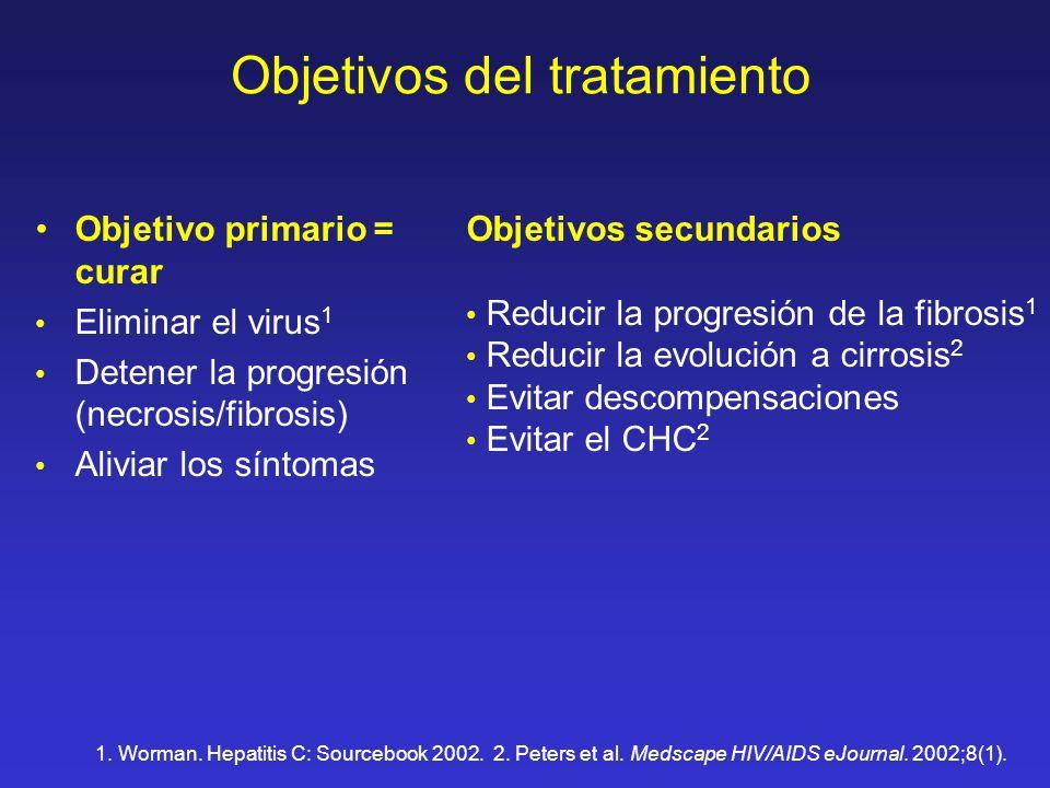 Objetivos del tratamiento Objetivo primario = curar Eliminar el virus 1 Detener la progresión (necrosis/fibrosis) Aliviar los síntomas Objetivos secun