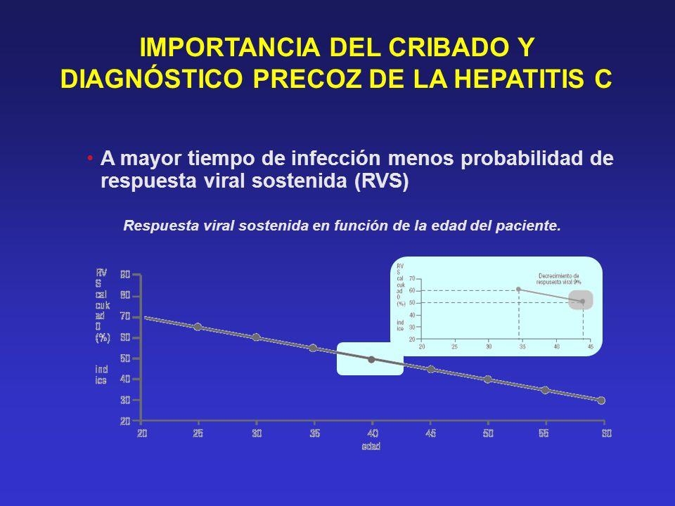 IMPORTANCIA DEL CRIBADO Y DIAGNÓSTICO PRECOZ DE LA HEPATITIS C A mayor tiempo de infección menos probabilidad de respuesta viral sostenida (RVS) Respu