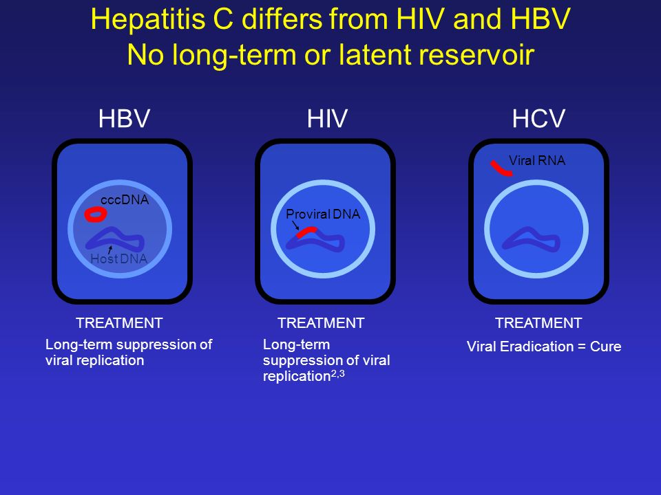 IMPORTANCIA DEL CRIBADO Y DIAGNÓSTICO PRECOZ DE LA HEPATITIS C A mayor tiempo de infección menos probabilidad de respuesta viral sostenida (RVS) Respuesta viral sostenida en función de la edad del paciente.