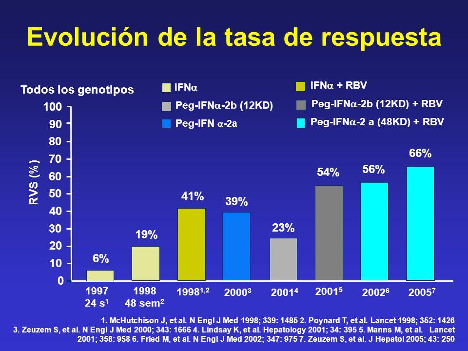 Respuesta virológica: definiciones Respuesta fin de tratamiento (RFT) Niveles indetectables de ARN-VHC al final del tratamiento (24 semanas para genotipo 2/3 del VHC, 48 semanas para genotipo 1 del VHC) Respuesta virológica sostenida (RVS) Niveles indetectables de ARN-VHC al final del seguimiento (24 semanas después de terminado el tratamiento) No respuesta Disminución de ARN-VHC < 2 logs en el tercer mes y/o ARN- VHC (+) en el 6º mes de tratamiento Recaída ARN-VHC negativo al final del tratamiento, pero de nuevo positivo durante el período de seguimiento Zeuzem et al.