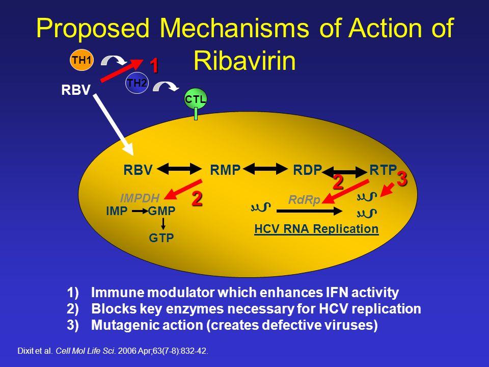 Factores basales que influyen sobre la respuesta al tratamiento con PEG + Riba Virales (genotipo, título de RNA VHC, diversidad de las cuasiespecies) Genéticos (raza, polimorfismo IL28B) Huésped Grado de fibrosis IMC & insulín resistencia Alcohol Sexo Edad