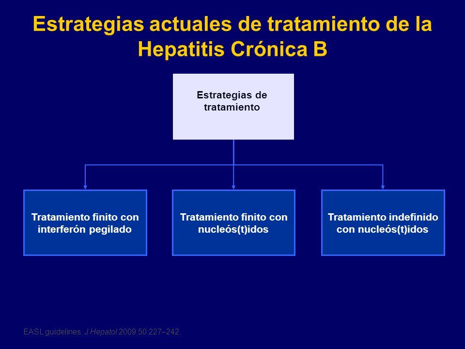 Estrategias actuales de tratamiento de la Hepatitis Crónica B Tratamiento finito con interferón pegilado Estrategias de tratamiento Tratamiento finito