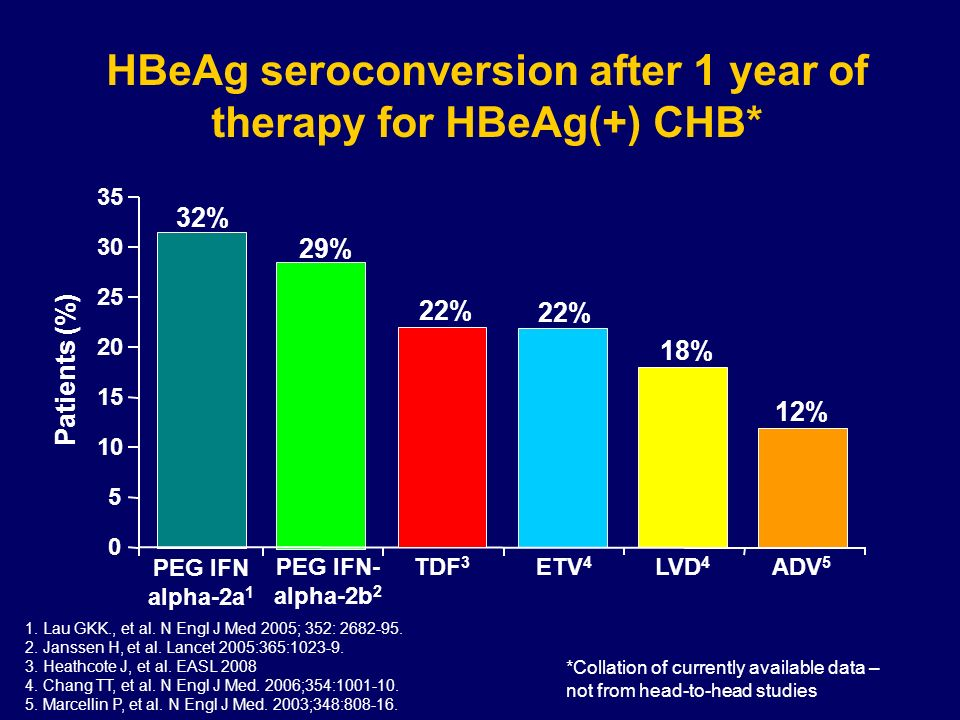 HBeAg seroconversion after 1 year of therapy for HBeAg(+) CHB* Patients (%) 12% 18% 22% 29% 0 5 10 15 20 25 30 35 ETV 4 TDF 3 LVD 4 PEG IFN- alpha-2b