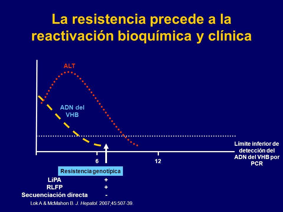 La resistencia precede a la reactivación bioquímica y clínica ALT Biochemical Virologic Breakthrough ADN del VHB 612 Lok A & McMahon B. J. Hepatol. 20