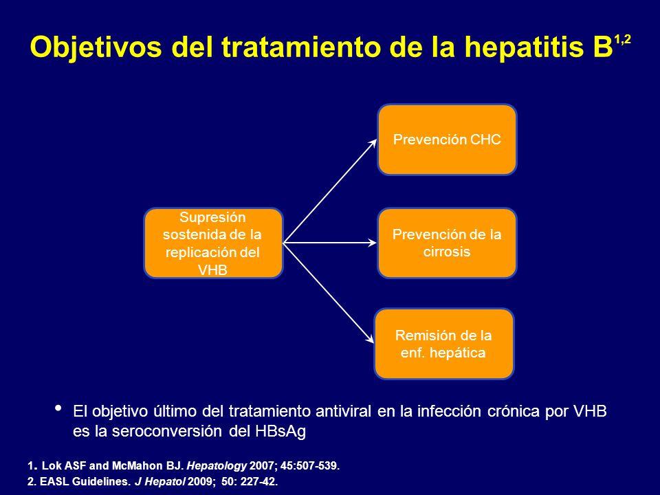 Objetivos del tratamiento de la hepatitis B 1,2 Supresión sostenida de la replicación del VHB Remisión de la enf. hepática Prevención de la cirrosis P