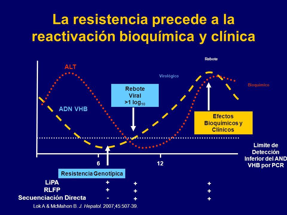 La resistencia precede a la reactivación bioquímica y clínica ALT Bioquímico Virológico Rebote ADN VHB LiPA RLFP Secuenciación Directa Resistencia Gen