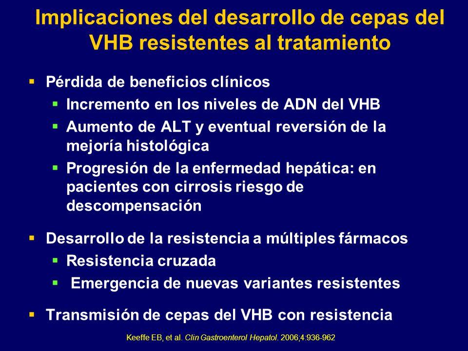 Implicaciones del desarrollo de cepas del VHB resistentes al tratamiento Pérdida de beneficios clínicos Incremento en los niveles de ADN del VHB Aumen