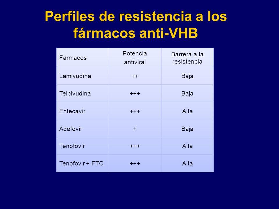 Perfiles de resistencia a los fármacos anti-VHB