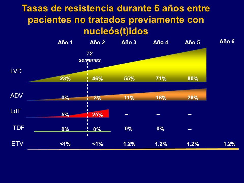 LVD ETV LdT ADV TDF Tasas de resistencia durante 6 años entre pacientes no tratados previamente con nucleós(t)idos Año 3 1,2% 0% 55% 11% Año 4 1,2% –