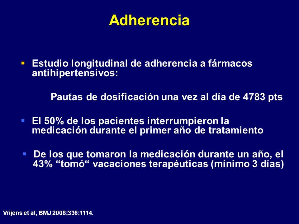Adherencia Estudio longitudinal de adherencia a fármacos antihipertensivos: Pautas de dosificación una vez al día de 4783 pts El 50% de los pacientes