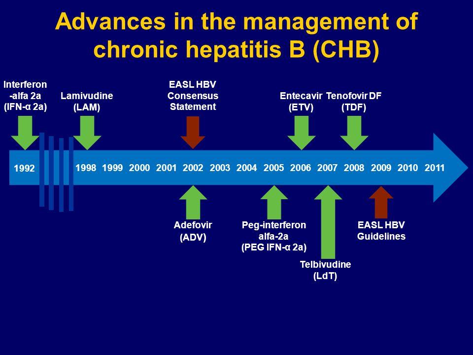 Advances in the management of chronic hepatitis B (CHB) 1992 19982002200520062007200820092011 Interferon -alfa 2a (IFN-α 2a) Lamivudine (LAM) Adefovir