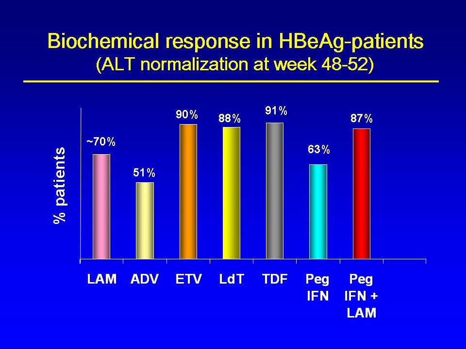 Indications for treatment (EASL Guidelines) The same for HBeAg-positive and -negative patients HBV DNA level >2,000 IU/mL (>10,000 cp/mL) and/or Serum ALT > ULN and Liver biopsy (or noninvasive markers) shows A2F2 in Metavir
