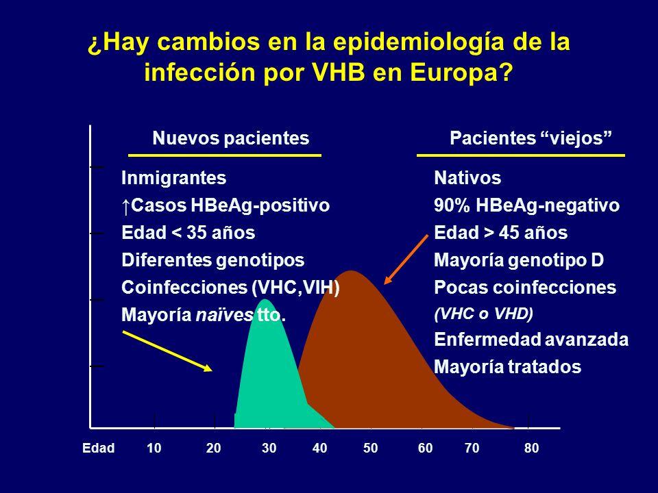 ¿Hay cambios en la epidemiología de la infección por VHB en Europa? 1020304050607080Edad Nativos 90% HBeAg-negativo Edad > 45 años Mayoría genotipo D