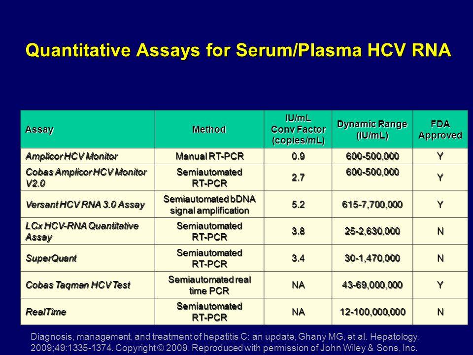 AssayMethodIU/mL Conv Factor (copies/mL) Dynamic Range (IU/mL) FDA Approved Amplicor HCV Monitor Manual RT-PCR 0.9600-500,000Y Cobas Amplicor HCV Moni
