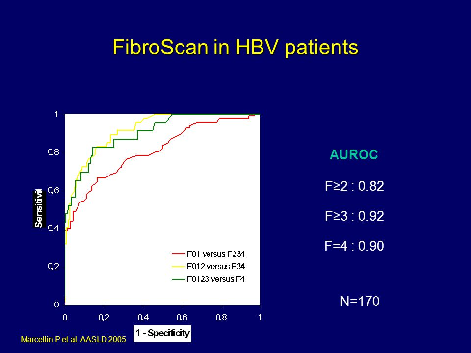 FibroScan in HBV patients AUROC F2 : 0.82 F3 : 0.92 F=4 : 0.90 Marcellin P et al. AASLD 2005 N=170