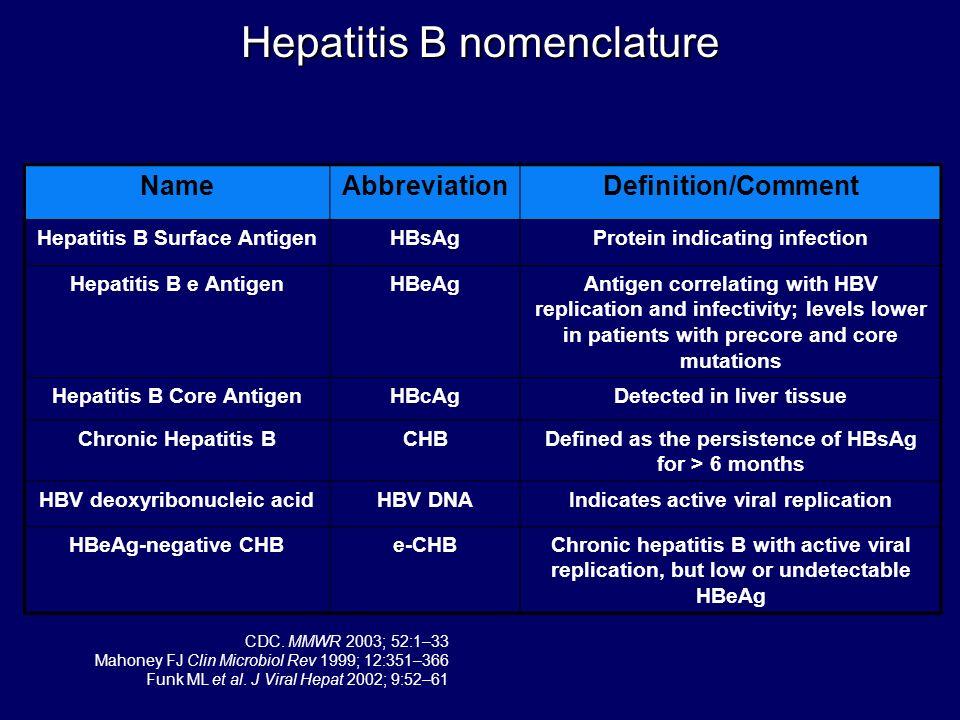 HBeAg Status HBV DNA Levels (IU/mL) ALT Levels Liver Histology Immune Tolerant Phase HBeAgHigh (> 10 5 )Normal Normal or minimal inflammation Immune Active Phase (Chronic Hepatitis B) HBeAg or anti-HBe High (> 10 5 ) Elevated Chronic inflammation Non-replicative Phase (Inactive HBsAg Carrier) Anti-HBe Low (< 10 4 ) Normal Normal or minimal inflammation Lok & McMahon.