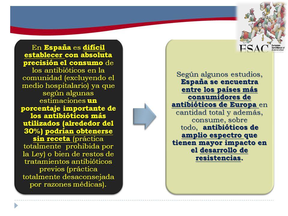 En España es difícil establecer con absoluta precisión el consumo de los antibióticos en la comunidad (excluyendo el medio hospitalario) ya que según