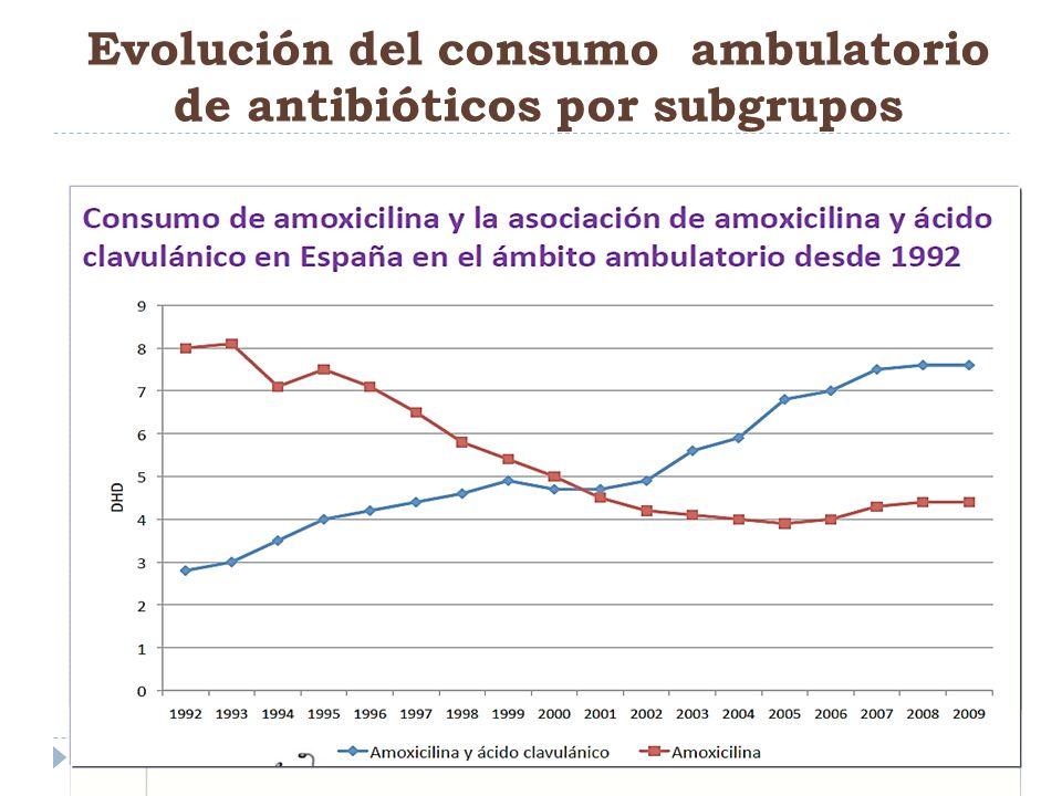Evolución del consumo ambulatorio de antibióticos por subgrupos Betalactámicos Macrolidos Quinolonas Cefalosporinas