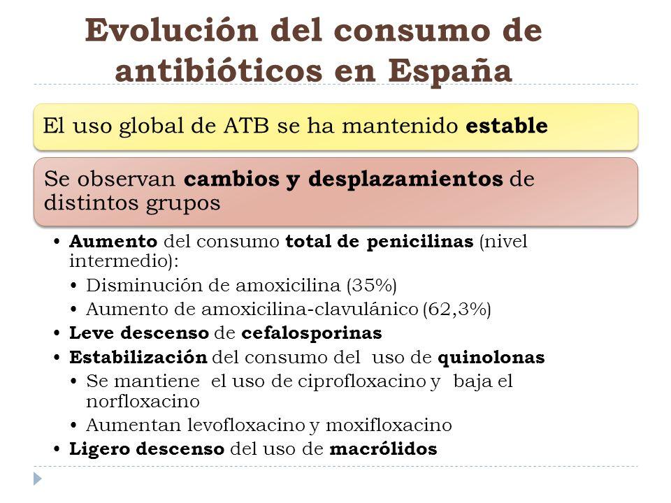 Evolución del consumo de antibióticos en España El uso global de ATB se ha mantenido estable Se observan cambios y desplazamientos de distintos grupos