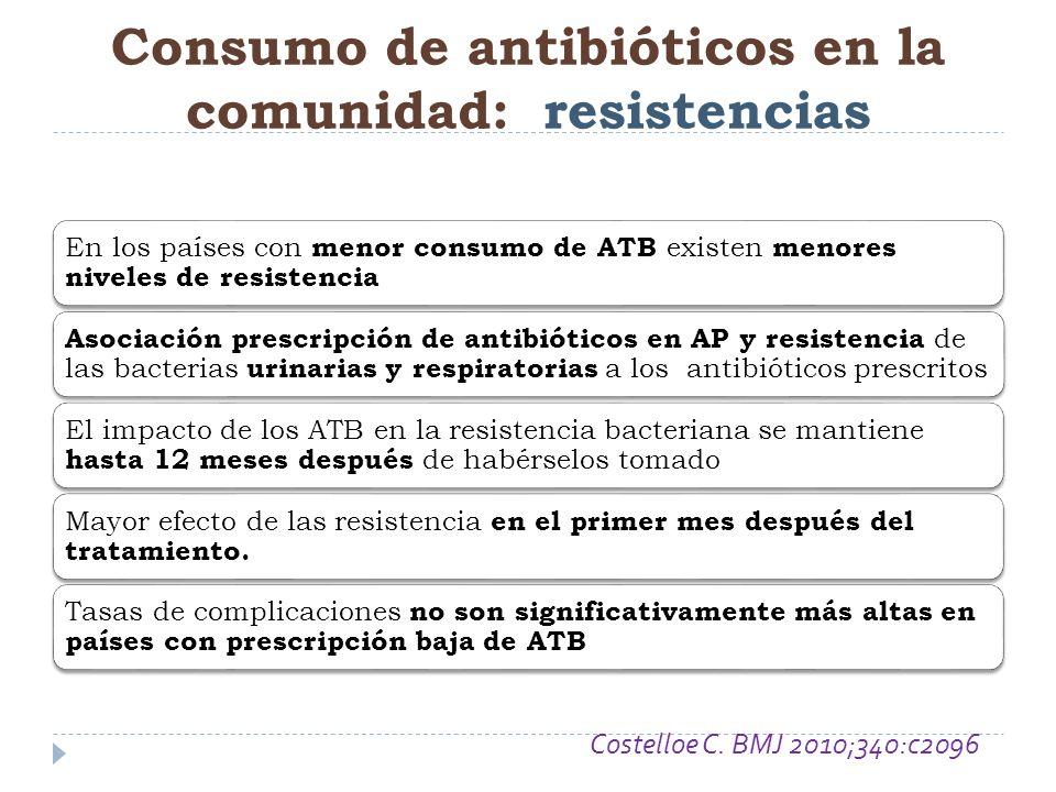 En los países con menor consumo de ATB existen menores niveles de resistencia Asociación prescripción de antibióticos en AP y resistencia de las bacte