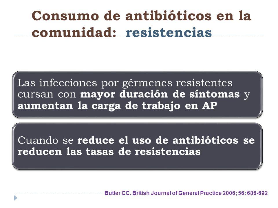 Consumo de antibióticos en la comunidad: resistencias Butler CC. British Journal of General Practice 2006; 56: 686-692 Las infecciones por gérmenes re