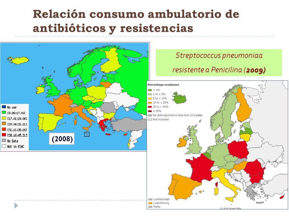 Relación consumo ambulatorio de antibióticos y resistencias Streptococcus pneumoniaa 2009) resistente a Penicilina (2009) (2008)
