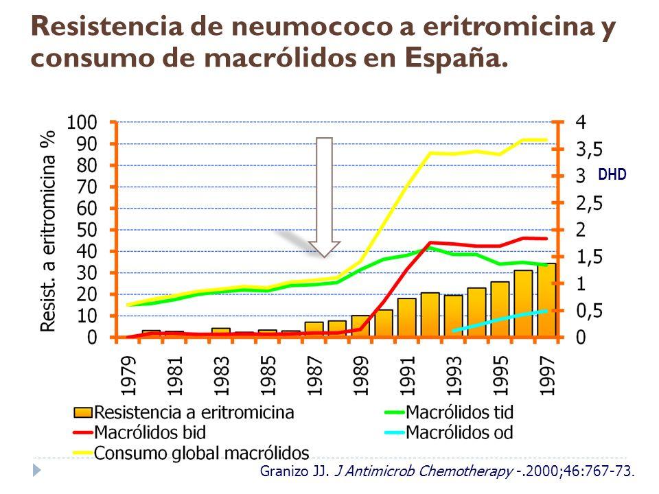 DHD Resistencia de neumococo a eritromicina y consumo de macrólidos en España. Granizo JJ. J Antimicrob Chemotherapy -.2000;46:767-73.