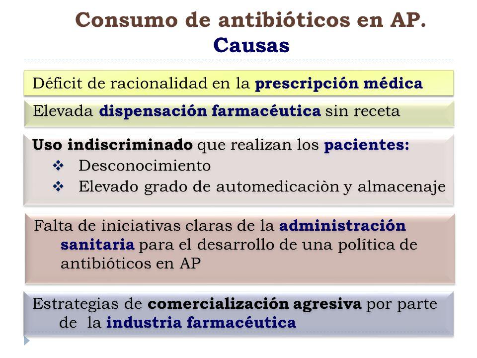 Consumo de antibióticos en AP. Causas Déficit de racionalidad en la prescripción médica Elevada dispensación farmacéutica sin receta Uso indiscriminad