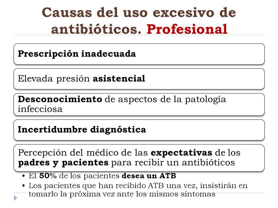 Causas del uso excesivo de antibióticos. Profesional Prescripción inadecuada Elevada presión asistencial Desconocimiento de aspectos de la patología i
