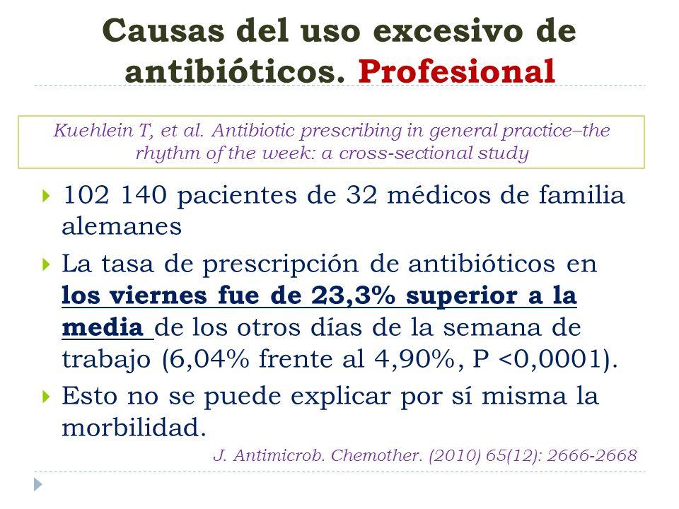 102 140 pacientes de 32 médicos de familia alemanes La tasa de prescripción de antibióticos en los viernes fue de 23,3% superior a la media de los otr