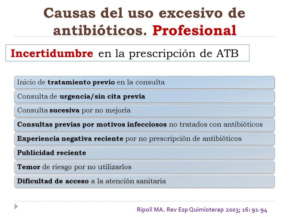 Causas del uso excesivo de antibióticos. Profesional Inicio de tratamiento previo en la consultaConsulta de urgencia/sin cita previa Consulta sucesiva