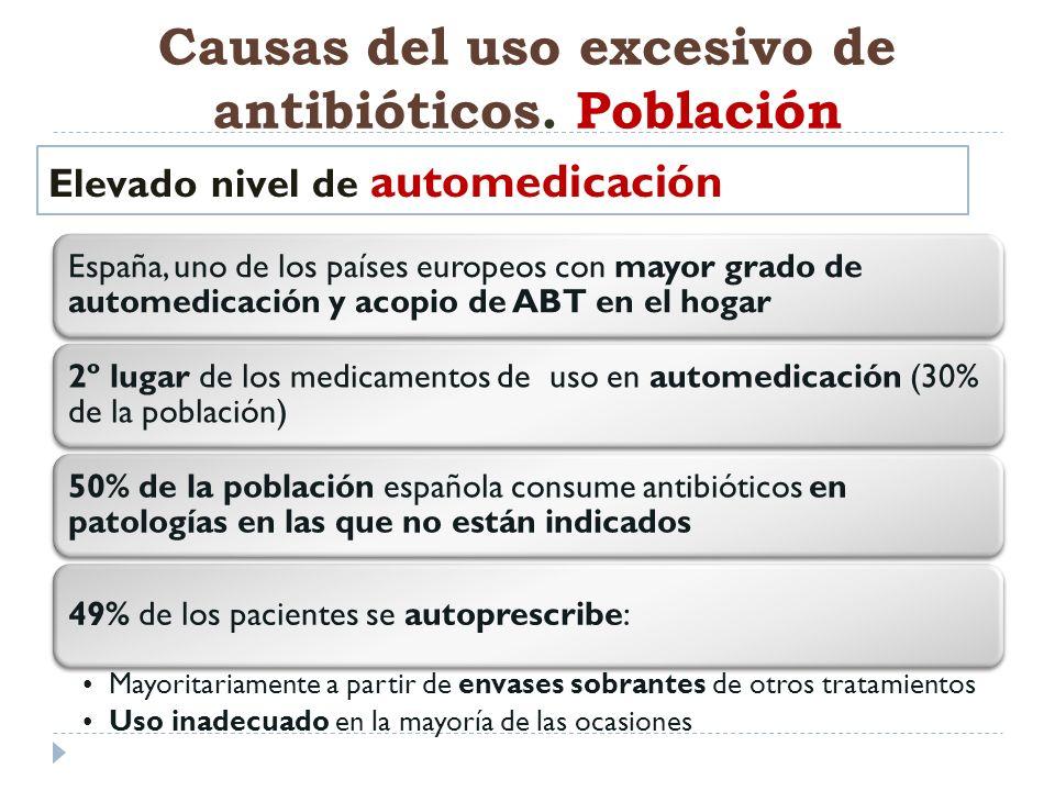 Causas del uso excesivo de antibióticos. Población España, uno de los países europeos con mayor grado de automedicación y acopio de ABT en el hogar 2º