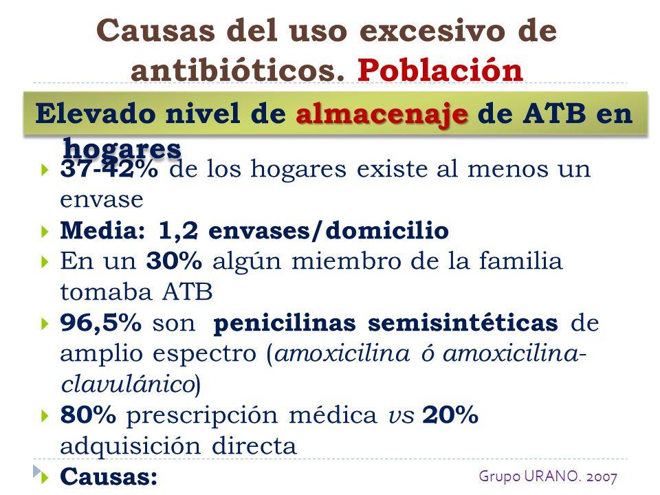 37-42% de los hogares existe al menos un envase Media: 1,2 envases/domicilio En un 30% algún miembro de la familia tomaba ATB 96,5% son penicilinas se