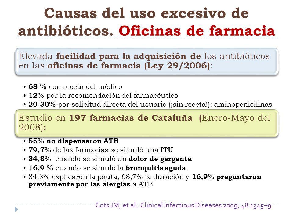 Causas del uso excesivo de antibióticos. Oficinas de farmacia Elevada facilidad para la adquisición de los antibióticos en las oficinas de farmacia (L
