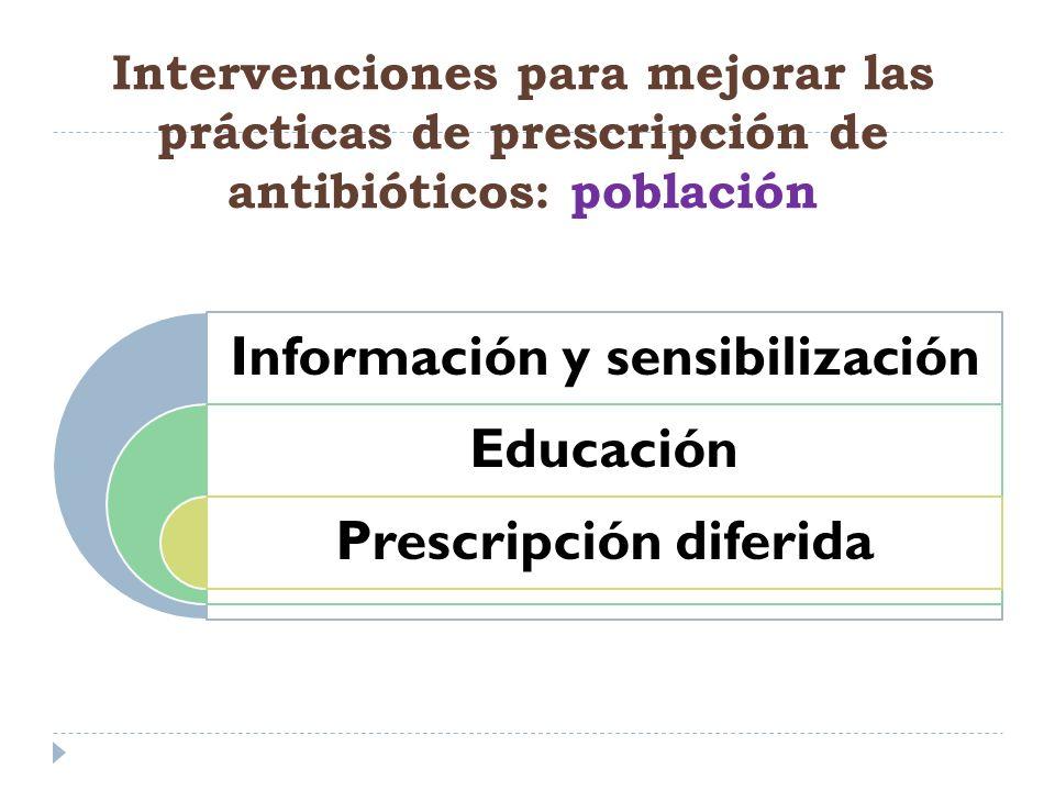 Información y sensibilización Educación Prescripción diferida Intervenciones para mejorar las prácticas de prescripción de antibióticos: población