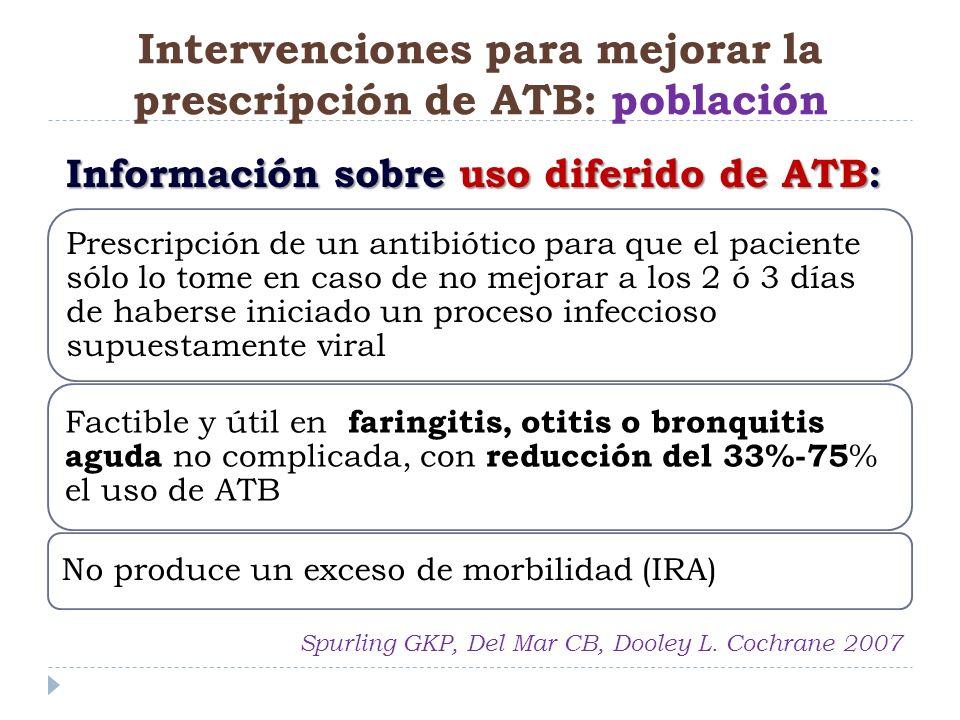 Prescripción de un antibiótico para que el paciente sólo lo tome en caso de no mejorar a los 2 ó 3 días de haberse iniciado un proceso infeccioso supu