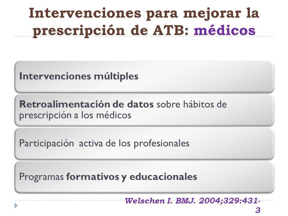 Intervenciones múltiples Retroalimentación de datos sobre hábitos de prescripción a los médicos Participación activa de los profesionalesProgramas for