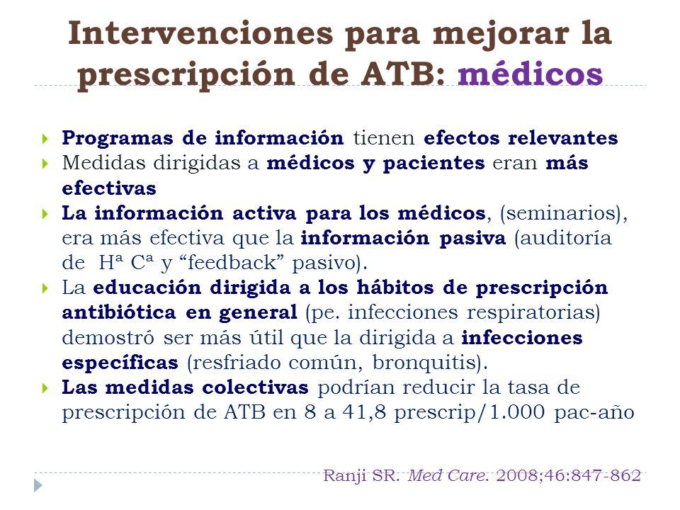 Programas de información tienen efectos relevantes Medidas dirigidas a médicos y pacientes eran más efectivas La información activa para los médicos,
