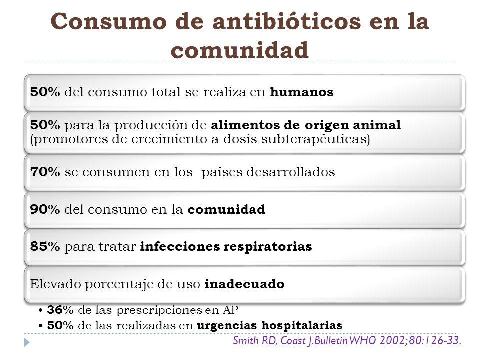 50% del consumo total se realiza en humanos 50% para la producción de alimentos de origen animal (promotores de crecimiento a dosis subterapéuticas) 7